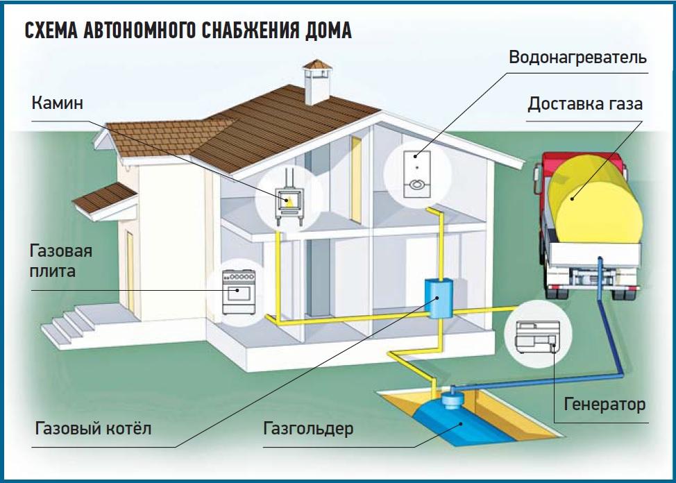 Газгольдеры для загородного дома: цены, отзывы, правильный монтаж и особенности эксплуатации