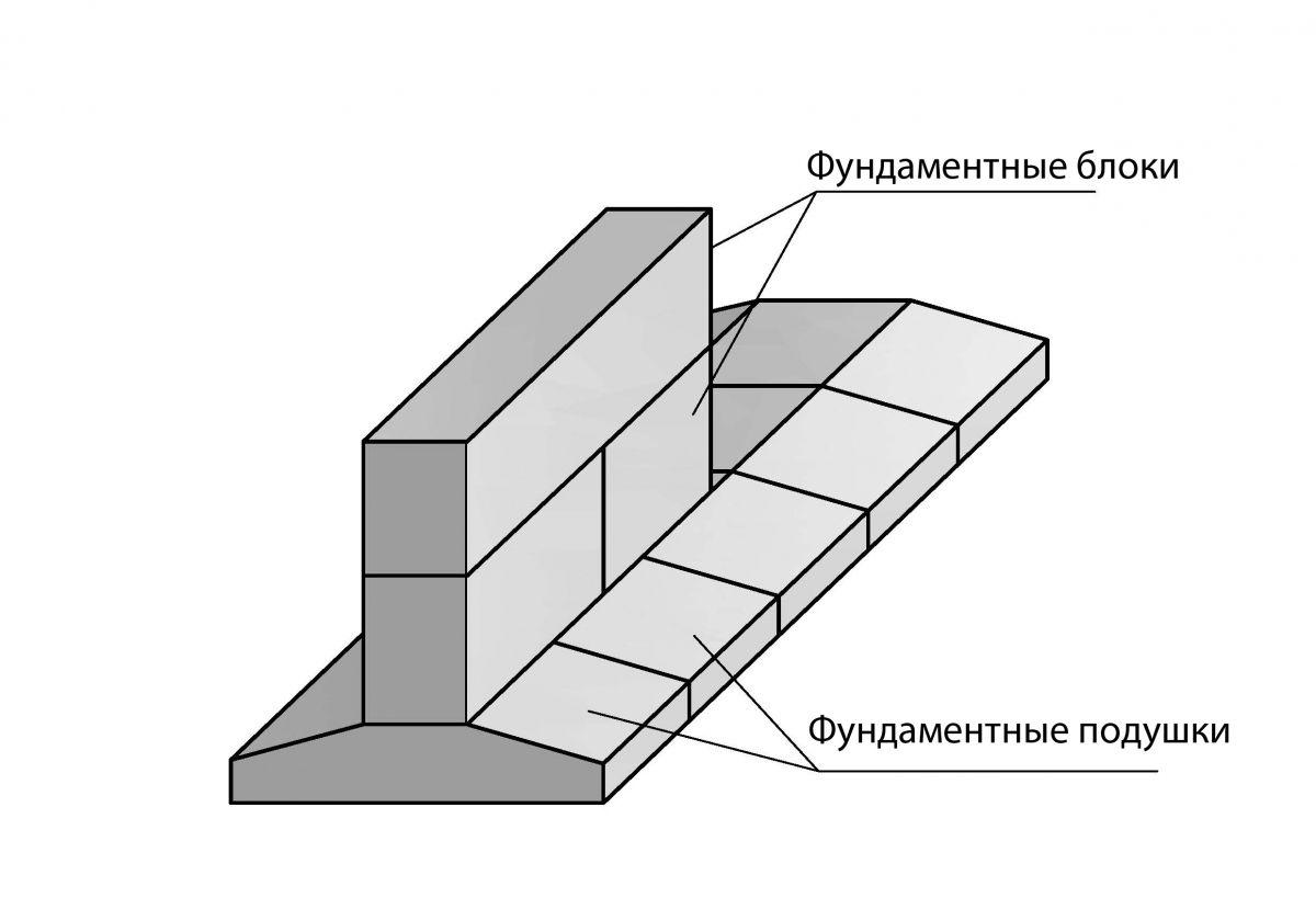 Заливка бетона в опалубку своими руками