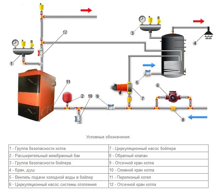Энергосберегающие электро-водонагреватели